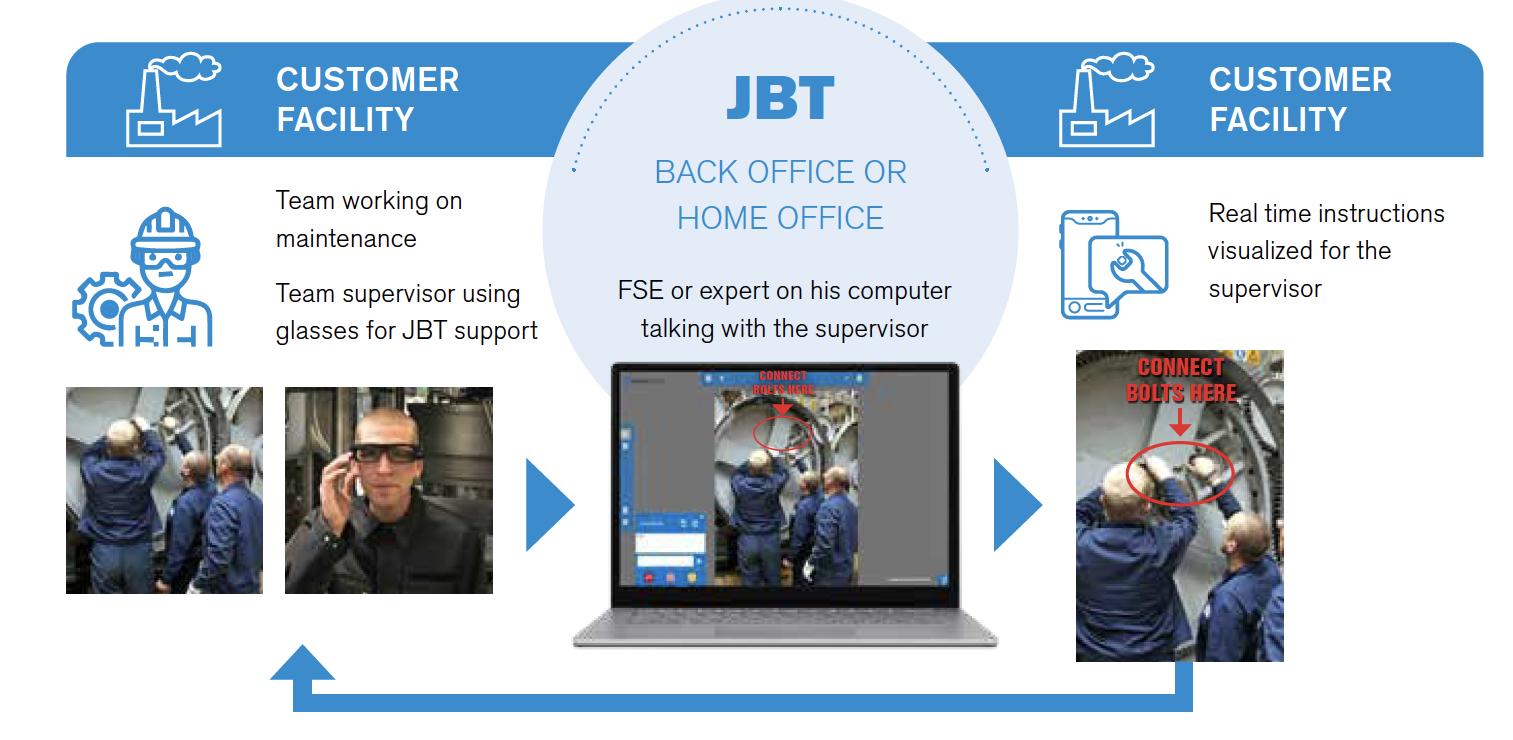 JBT ProSight Remote Assistance Program