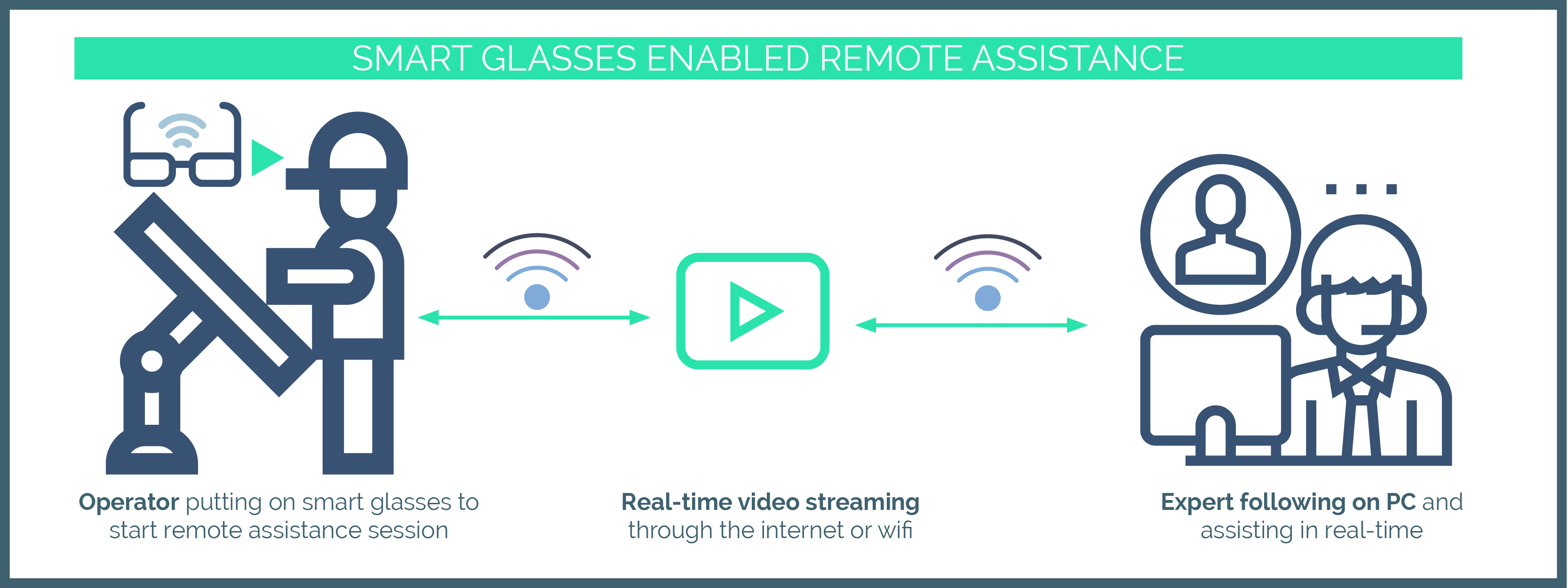 Remote assistance via smart glasses, remote collaboration in real-time